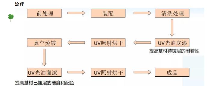 Vacuum  Coating Machine Manufacturers