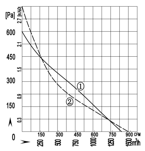 Backward Centrifugal Fans IP44 Protection Class